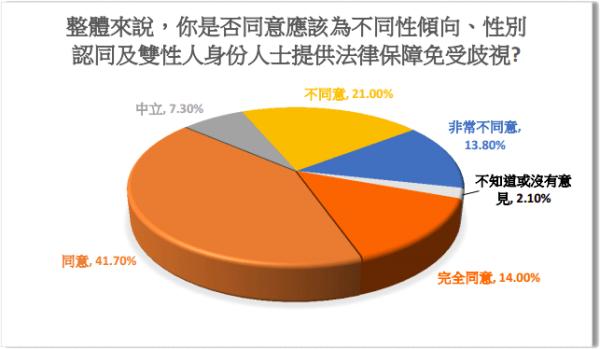 電話調查的受訪者中超過半數(55.7%)贊同應該立法