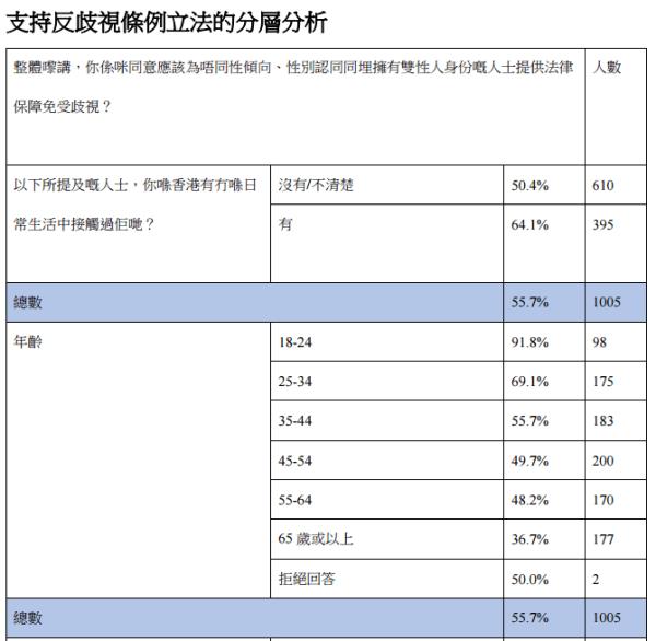 大多數年輕人(91.8%)認為有需要進行立法